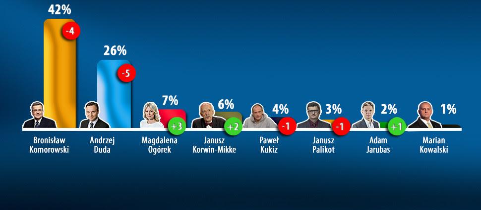 """Sondaż prezydencki dla """"Faktów"""" TVN.  Najwięcej tracą Komorowski i Duda"""