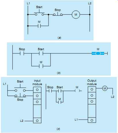Plc Control Systems Automation Introduction