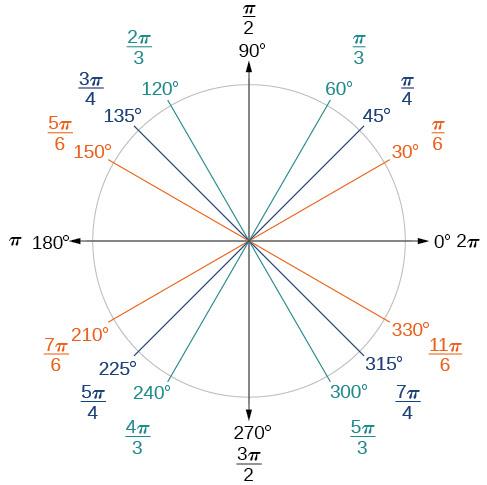 Angles · Precalculus