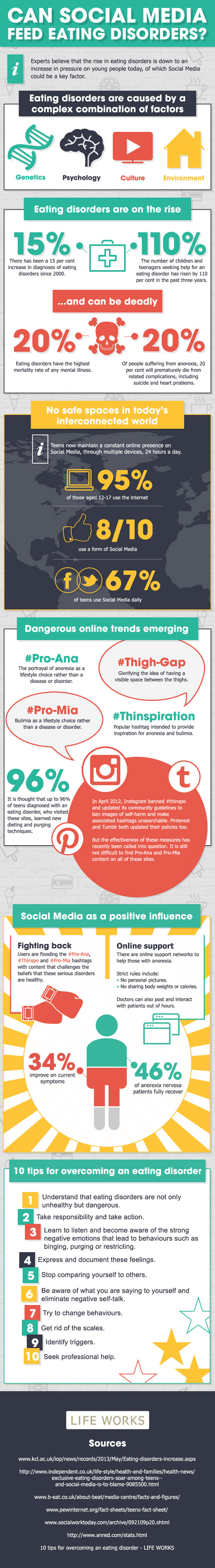 Can Social Media Feed Eating Disorders - infographic