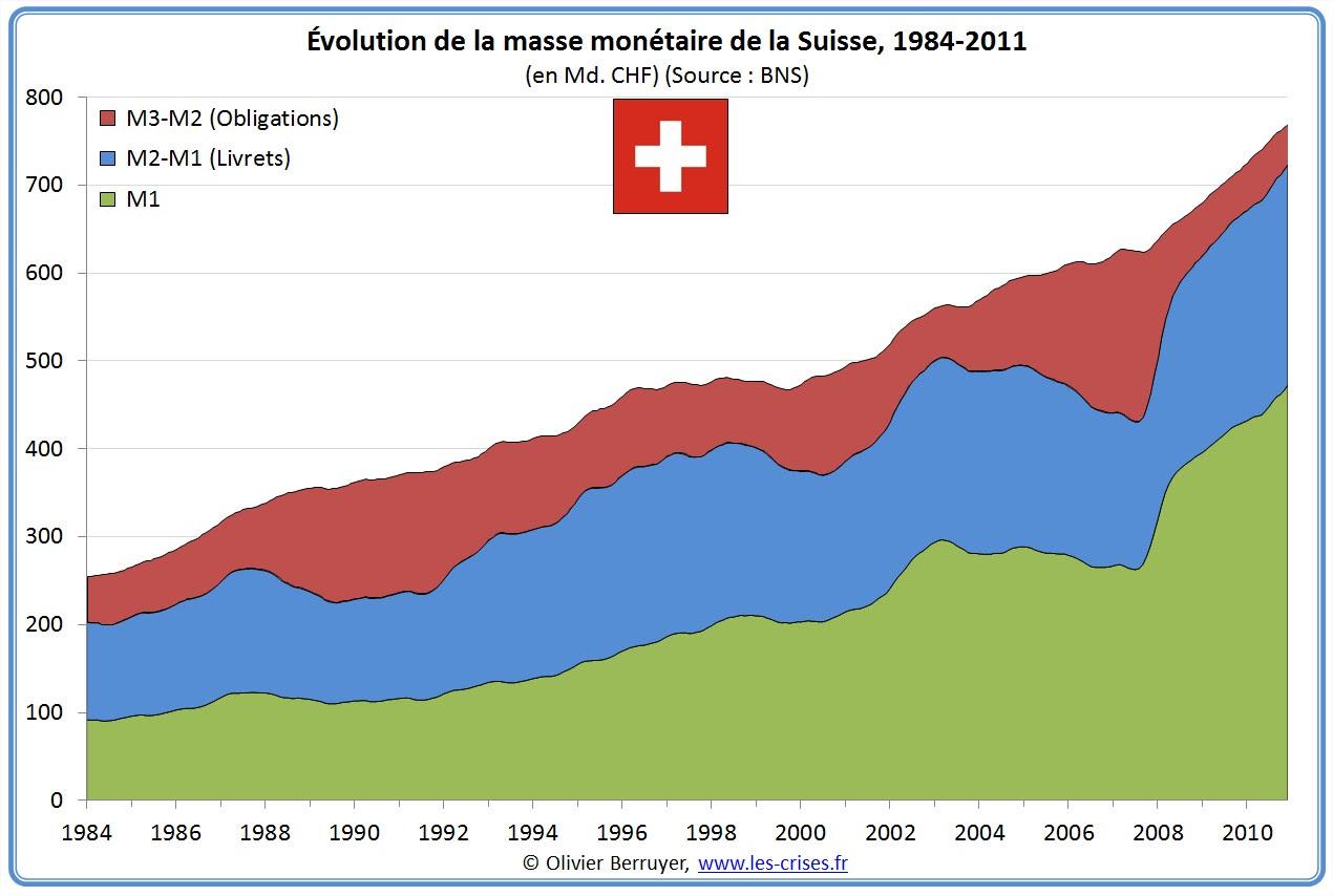 Masse monétaire suisse