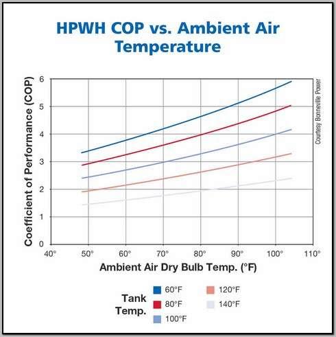 air_source_heat_pump_cop_vs_490x491