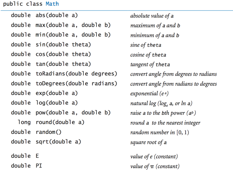 Math library API