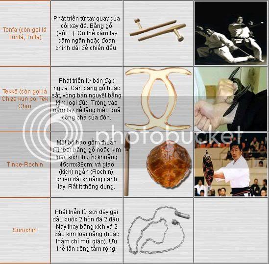 kobudo1 Kobudo 古武道: hệ thống kỹ thuật võ khí cổ của võ thuật Okinawa