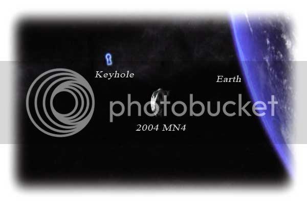 Asteroid 2004 MN4