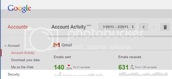 Gmail Account Activity, showing 140 messages sent, 631 received