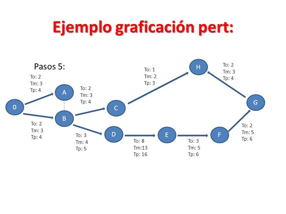 Ejemplo+graficaci%C3%B3n+pert%3A