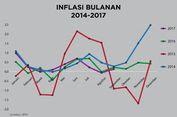 Inflasi November 2017 Terkendali