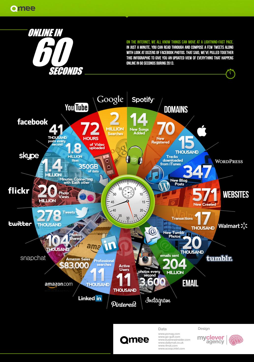 60 ثانية ماذا الذي يجري على الإنترنت كل 60 ثانية؟