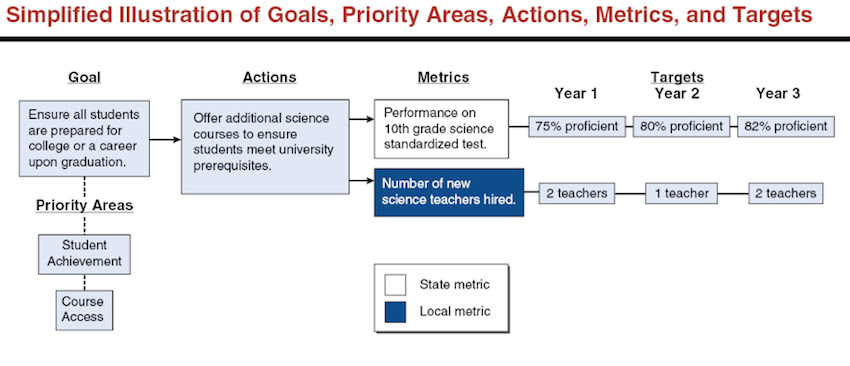 The LAO cites an example of how a district might approach one goal -- ensuring students are prepared for college or a career – with actions and metrics over three years.