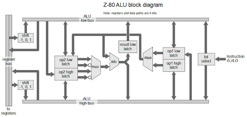 The Z 80 Has A 4 Bit Alu Here S How It Works
