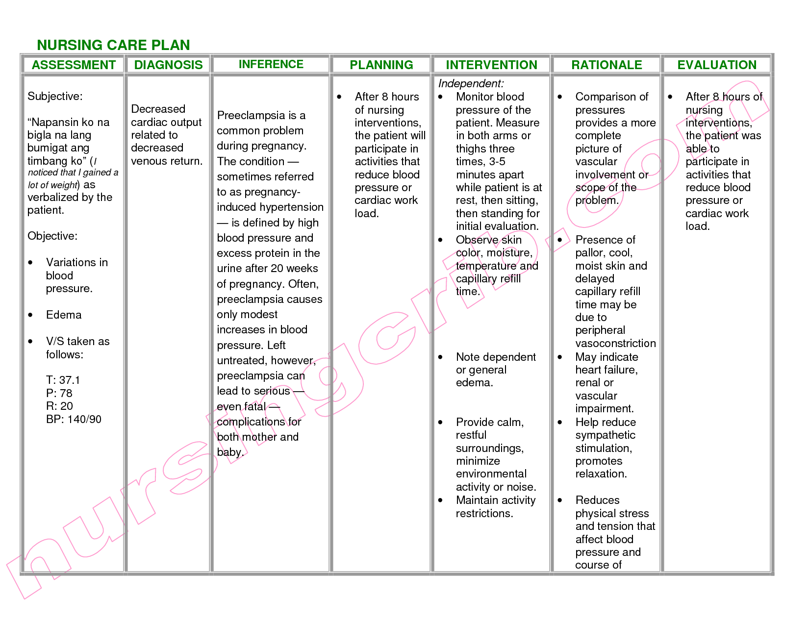 Nanda Nursing Diagnosis Upper Respiratory Infection ...