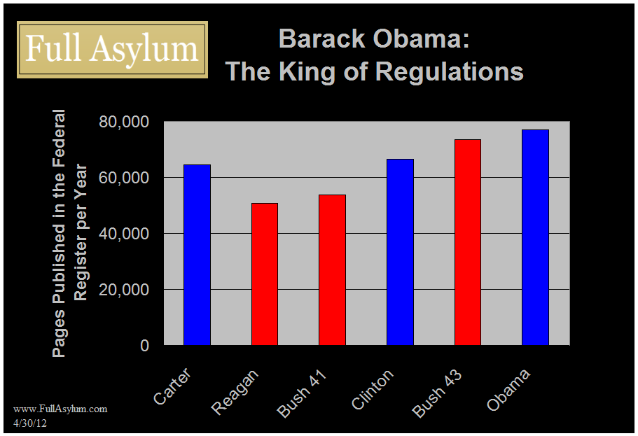 Pages added to the Federal Register per Year, by President