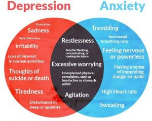 Anxiety and Depression: Causes, Symptoms and Long term ...
