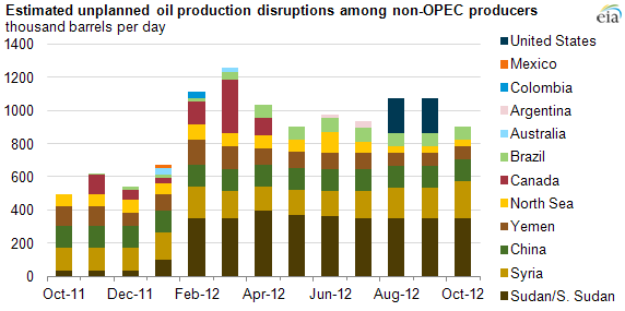 Graph of oil supply disruptions, as explained in article text