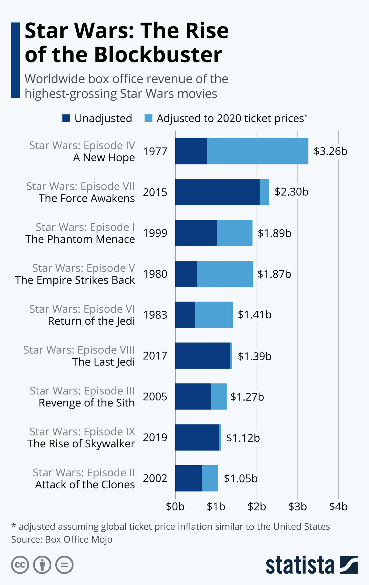 Chart Star Wars The Rise Of The Blockbuster Statista