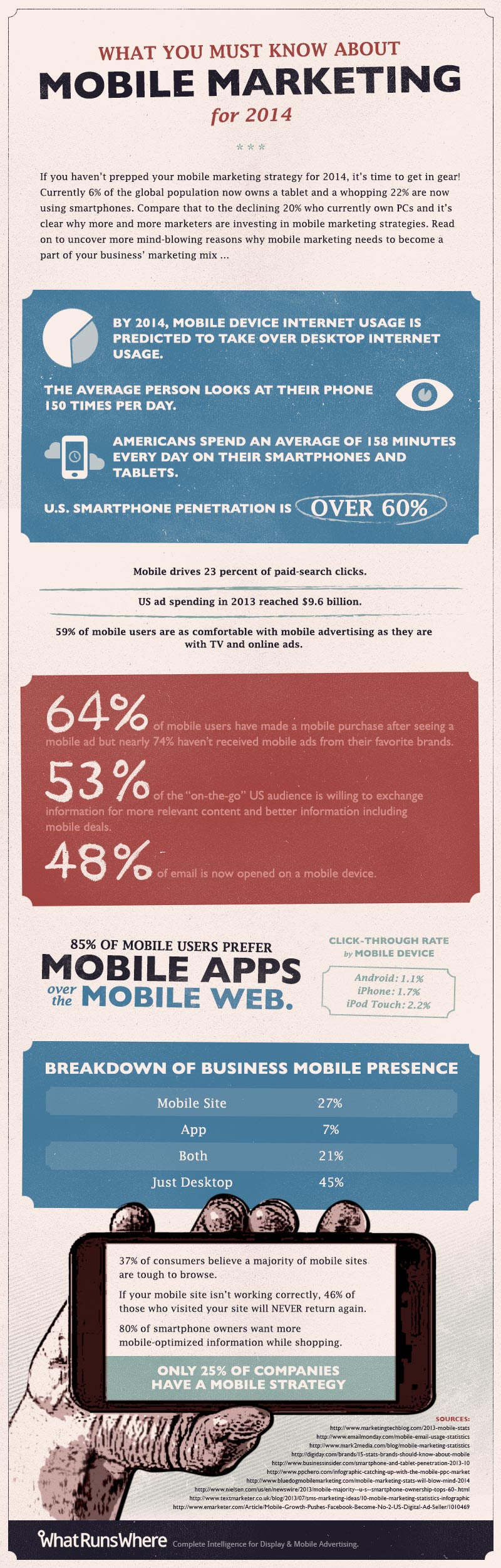 What You Must Know About Mobile Marketing for 2014 [Infographic]