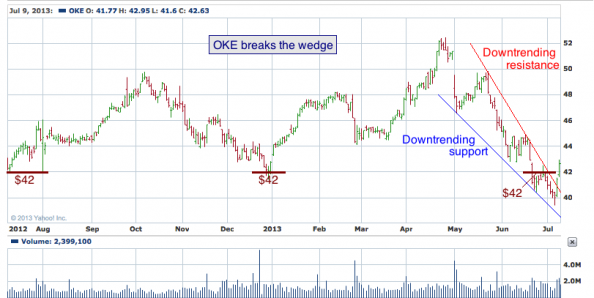 1-year chart of OKE (ONEOK, Inc.)