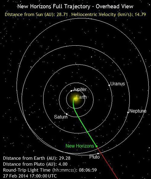 The green line marks the path traveled by the New Horizons spacecraft as of 9:00 AM, Pacific Standard Time, on February 27, 2014.  It is 2.7 billion miles from Earth.