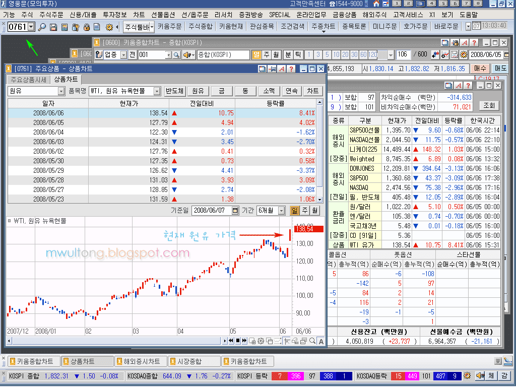 현재 국제 석유 가격 그래프 보기