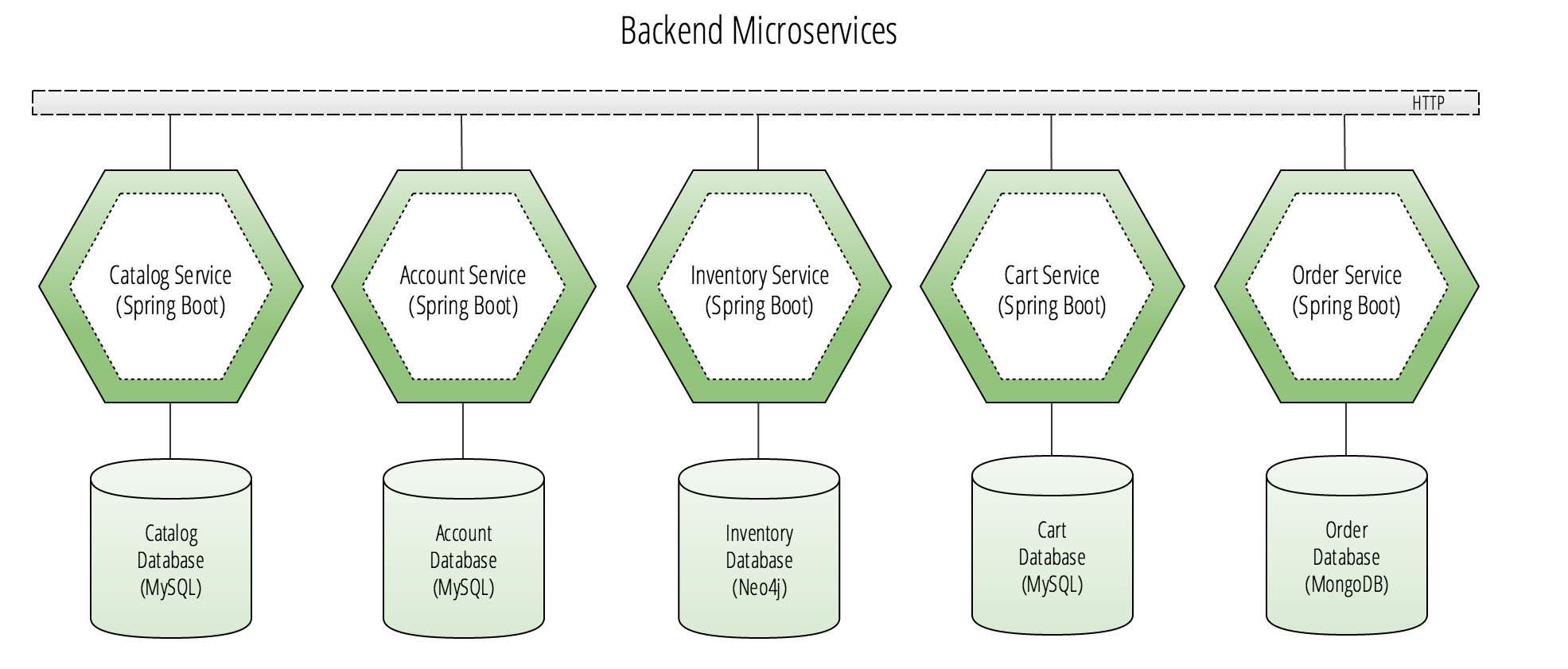 Event Sourcing in Microservices Using Spring Cloud and Reactor
