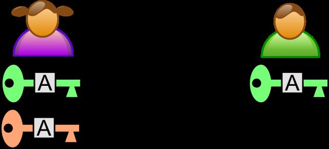 La Signature Numérique Fonctionnement