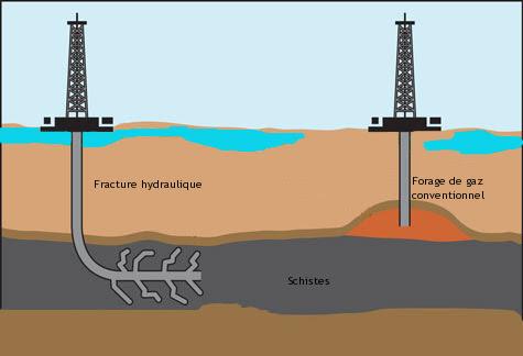 Schéma illustrant les techniques d'extraction pour les gaz conventionnels et non conventionnels. | Ph. Hélianthe
