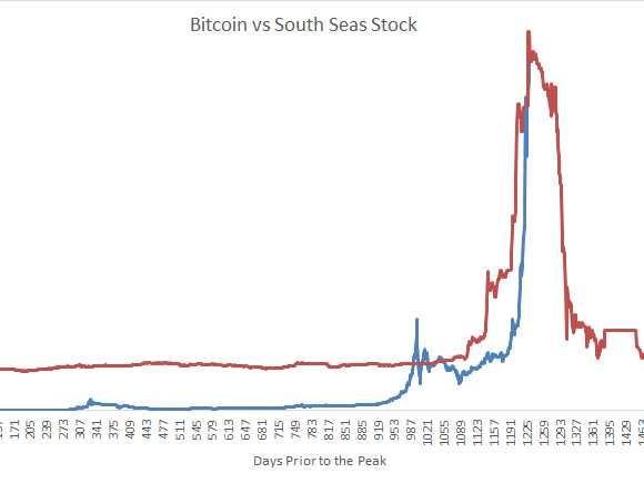 Bitcoin Vs. South Sea Stock - Business Insider