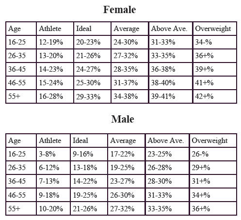 body fat percentage chart ace