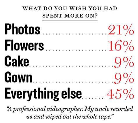New York Wedding Guide   The Checklist   Bridal Poll