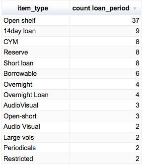 CUL popular item_types
