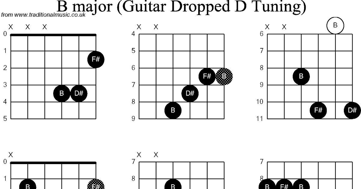 The Biggest Lie In B Guitar Chord Boory