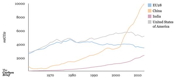 GCP Territorial Emissions