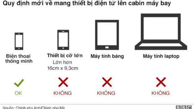 Thiết bị điện tử bị cấm trên cabin