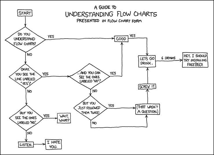 Flow Charts
