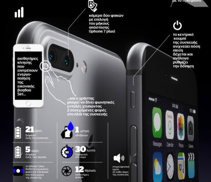 Το iPhone 7 είναι εδώ (και σε infographic)!