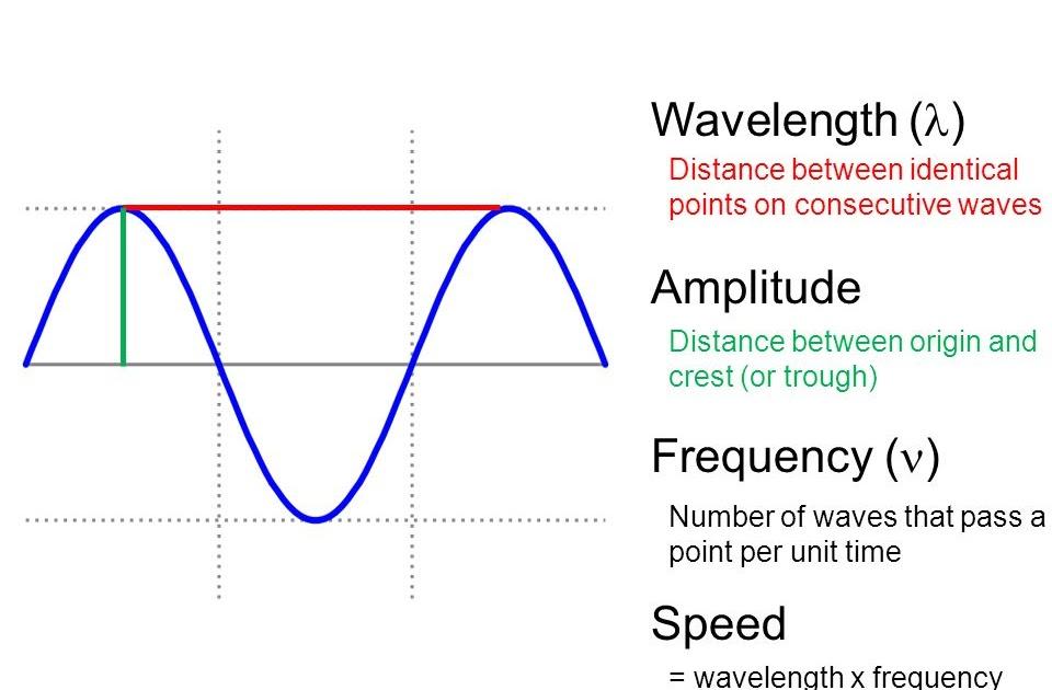 IGCSE Physics: 3.3 Define amplitude, frequency, wavelength ...