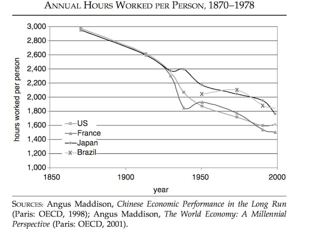 annual hours