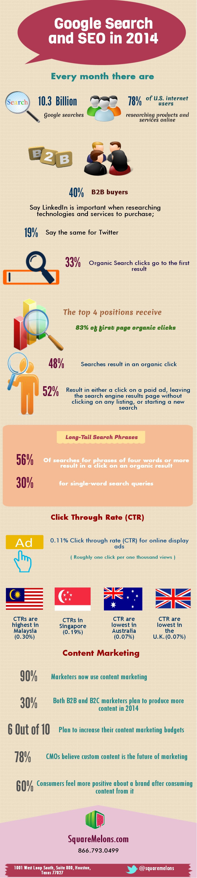 Infographic: Google Search and SEO in 2014