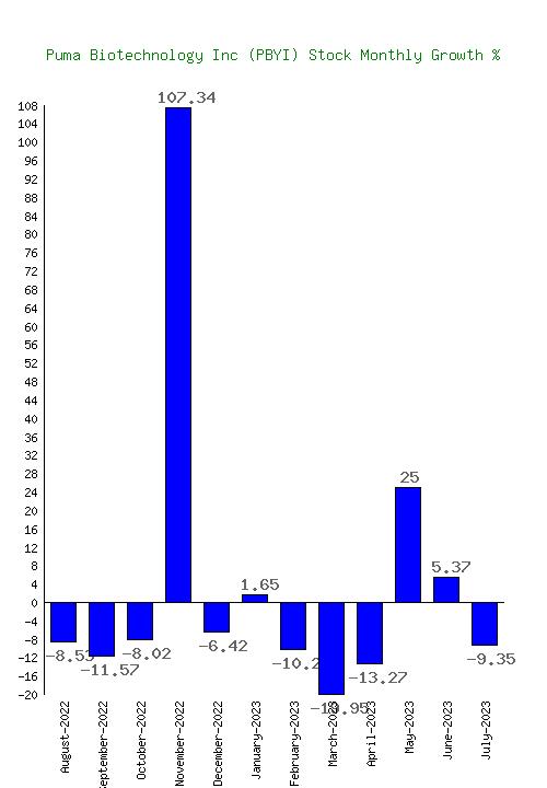 Puma Biotechnology Inc (PBYI) Stock Growth