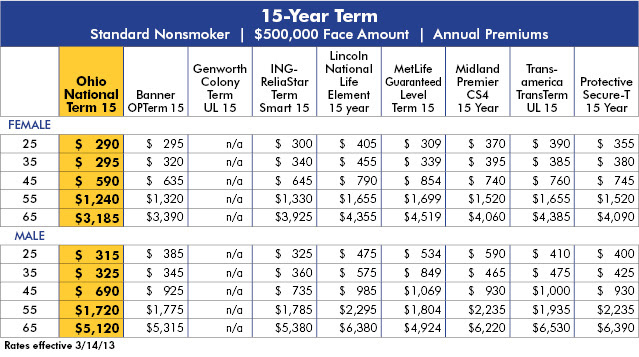 Term life insurance rate chart by age - insurance