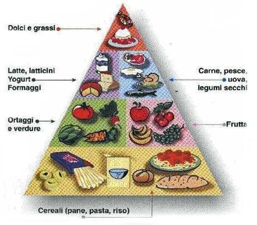 Personal Trainer Bologna Stefano Mosca la piramide alimentare per chi pratica sport di resistenza