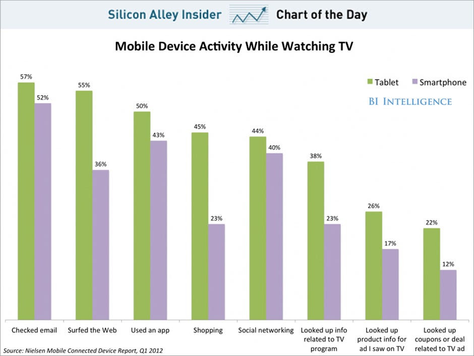 Chart of the day shows mobile device activity while watching tv, february 2013