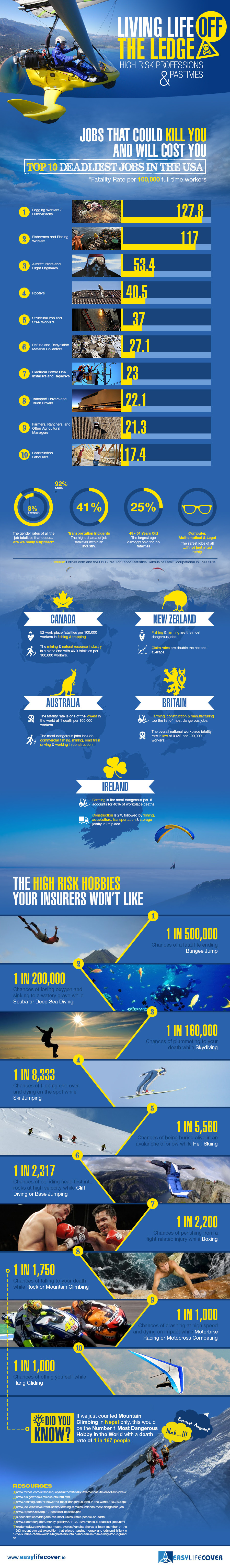 Infographic: Living Life Off the Ledge, High Risk Professions and Pastimes #infographic