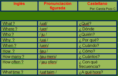 Leccion N 19 Wh Questions The English Club