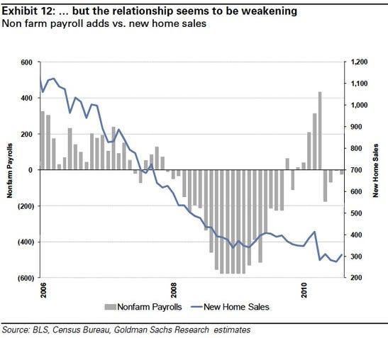 Recently this correlation is weakening. New home sales are not keeping up with even a lackluster jobs recovery.
