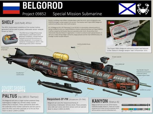 Il grafico del sottomarino russo Belgorod, studiato per la sfida nell'Artico. Oltre a siluri nucleari dispone di un minisommergibile per operazioni speciali (Credit: Covert Shores)