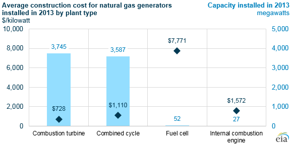 graph of average construction cost for natural gas generators by type, as explained in the article text