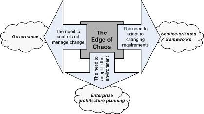 How to manage the Edge of Chaos