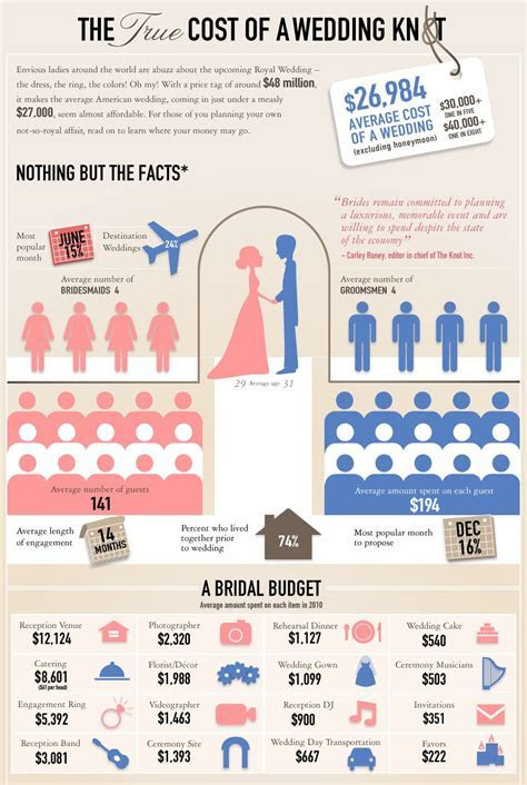 Wedding Cost Breakdown on Pinterest